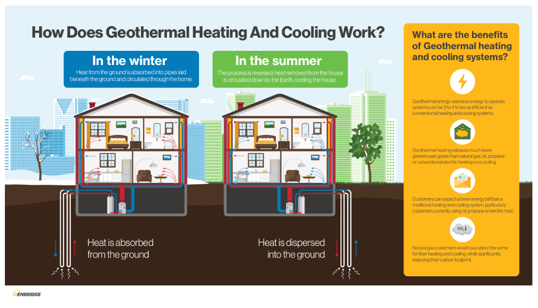 Geothermal Energy Infographic